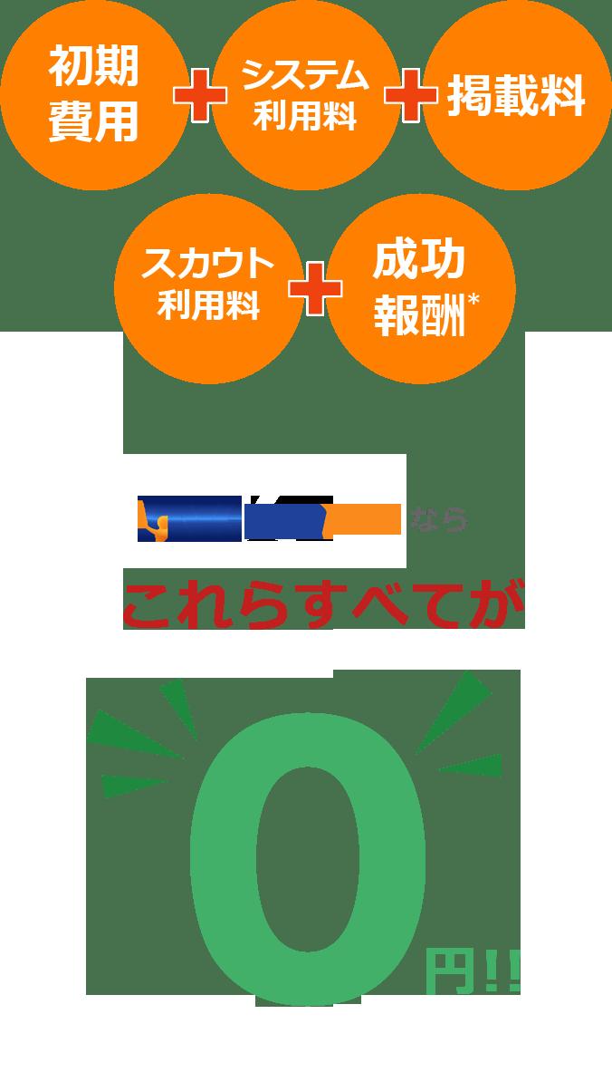 Tricoなら、初期費用・システム利用料・掲載料・スカウト利用料・成功報酬これらすべてが0円!