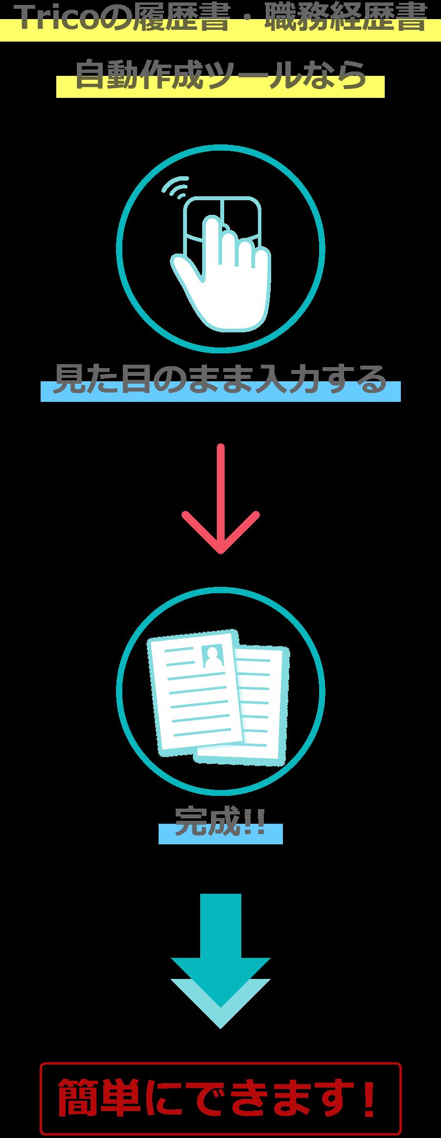 Tricoの履歴書・職務経歴書自動作成ツールなら見た目のまま入力するだけで完了!